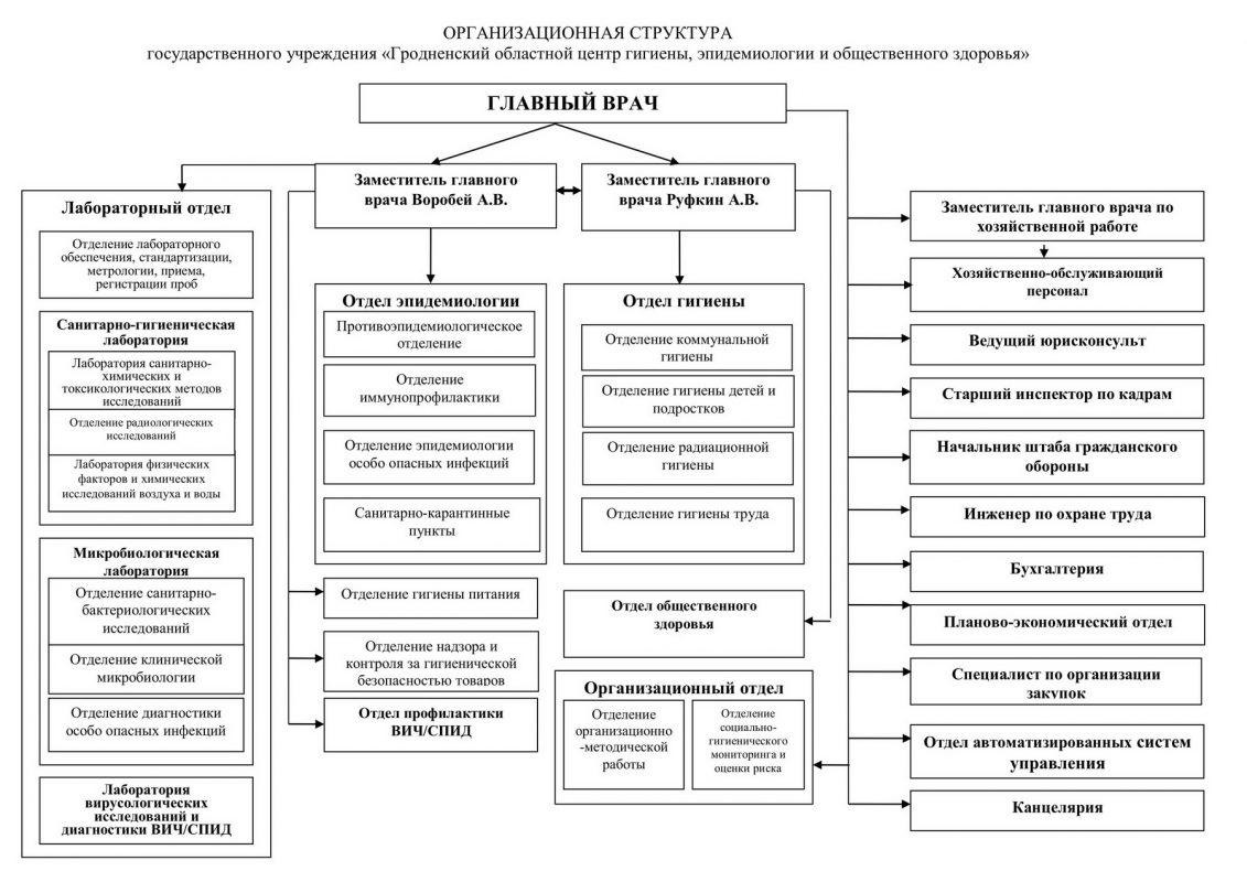 Структура Гродненского областного ЦГЭОЗ
