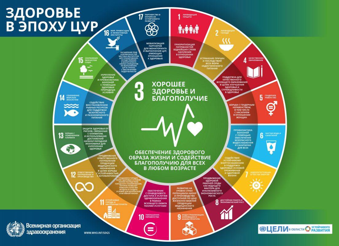 цели устойчивого развития Беларусь